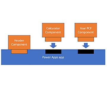 Power Apps - Zero to PCF