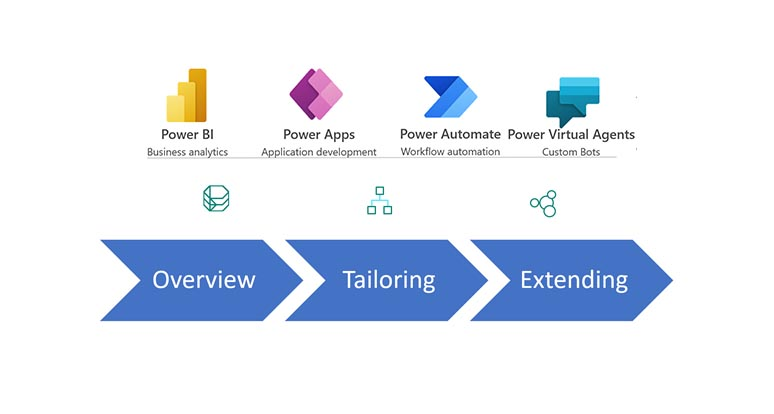 Power Platform Overview cover image